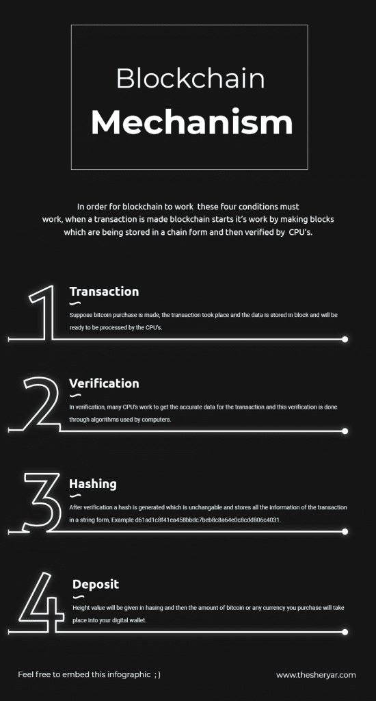 Image with steps showing how blockchain works